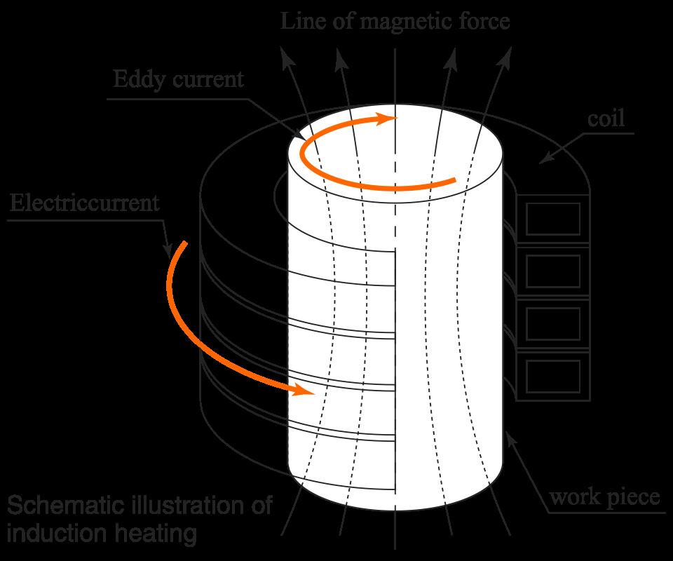 誘導加熱の概略図
