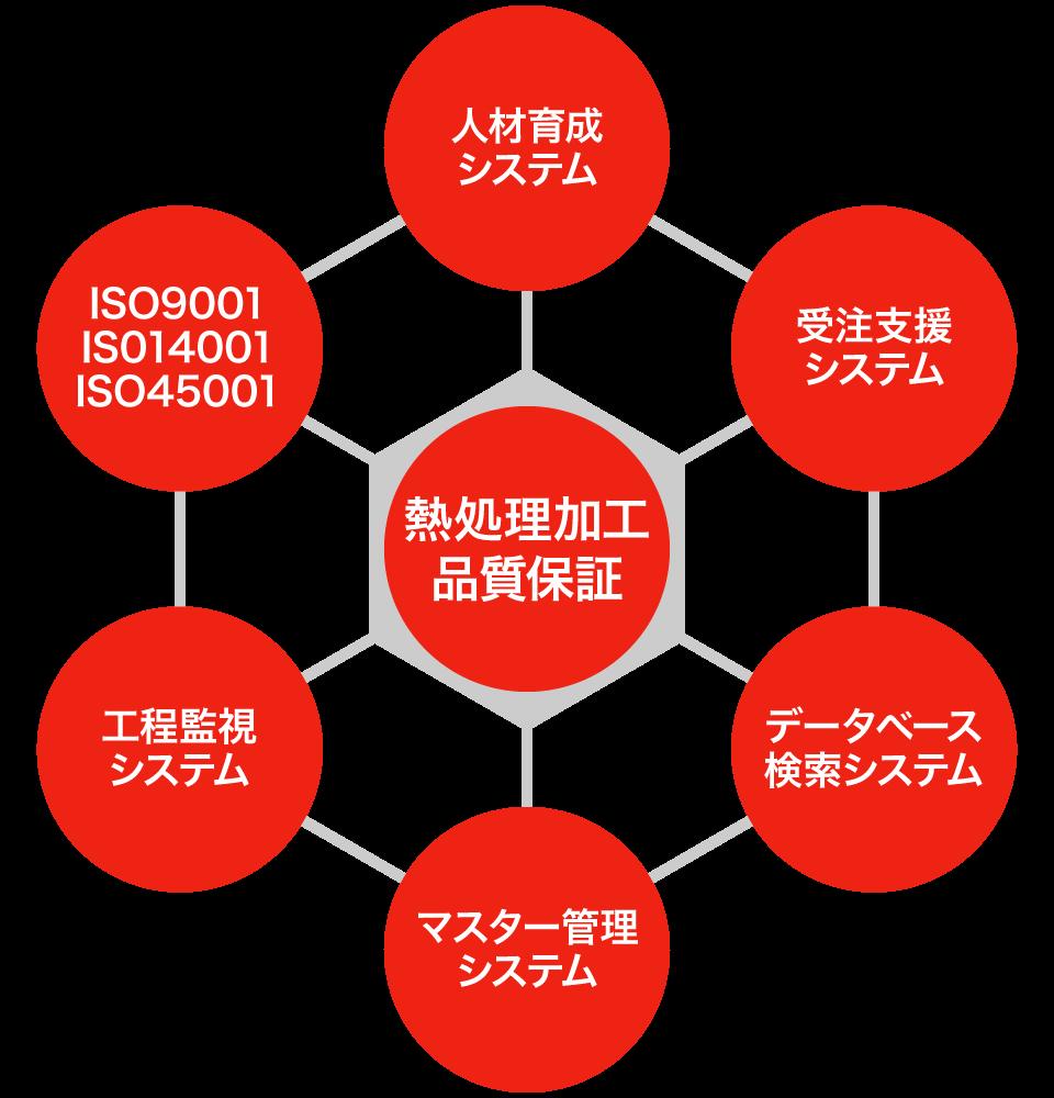 マネジメントシステム